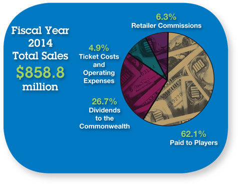 FY14-Annual-Report-Pie-Char