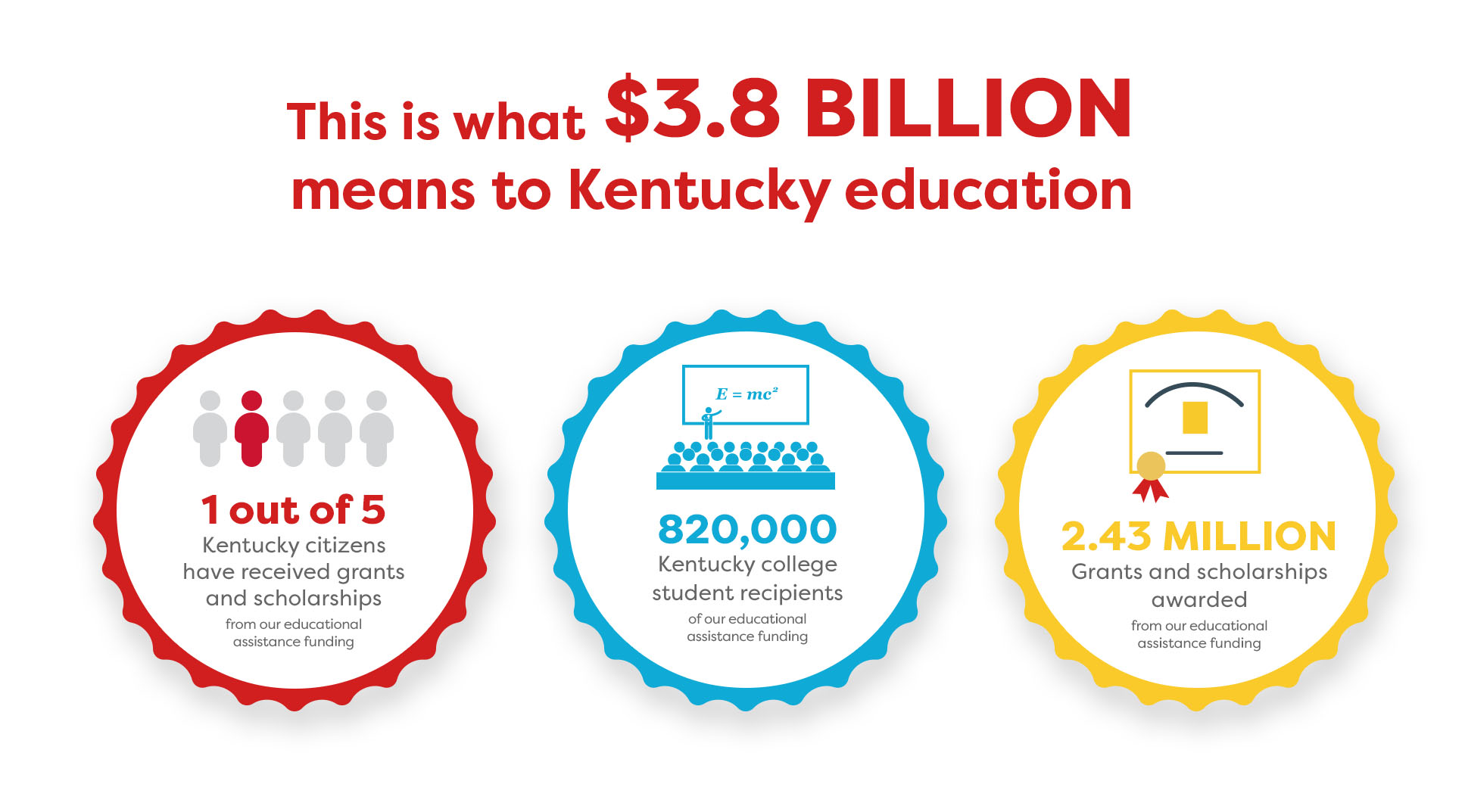 This is what $3.6 Billion means 1 out of 5 KY citizens received grants and scholarships, 860,000 KY college recipients, 2.59 Million grants and scholarships awarded